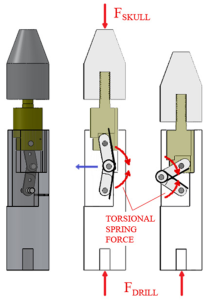 Bi-stable drill bit retraction design with (a) simple rendering of design, (b) drilling position, (c) collapsed position.